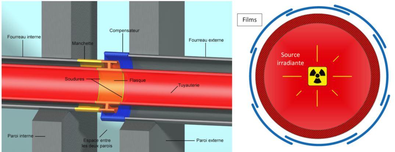 Schéma d'explication de contrôles radiographiques