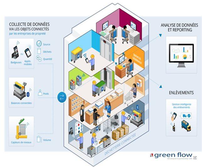 Fonctionnement de Green Flow